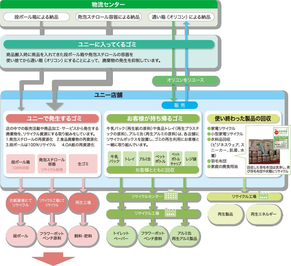 循環型社会|ユニー株式会社